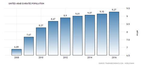 Central Republic Car Calendã 2018 United Arab Emirates Population 1960 2018 Data Chart