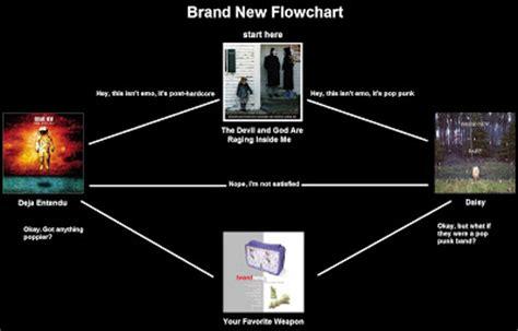mu flowcharts mu flowcharts brand new