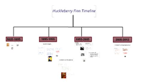 themes of nature in huckleberry finn copy of huck finn freedom theme timeline by blake clayton
