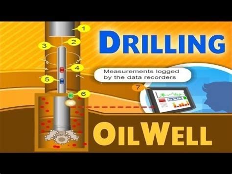 Pdf Why Did Ruth Get His Name by Drilling Gas Animations