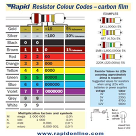 mnemonic phrase for the resistor color code resistor codes mnemonic 28 images electronic resistors color coding resistor color codes