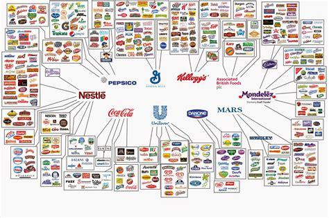 settore alimentare attraverso l oltre l illusione libero mercato