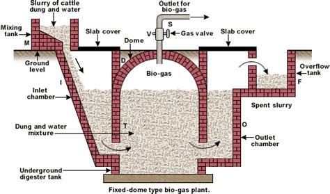 gobar gas plant design diagram biogas plant design biogas plant anaerobic digester