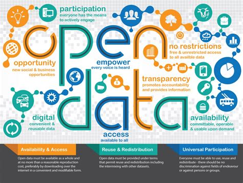 what is open on what is open data visual ly