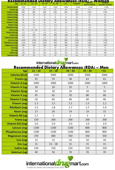 nutritional requirements table daily nutritional requirements chart