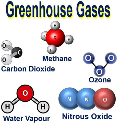 greenhouse gas ghg meaning and several exles