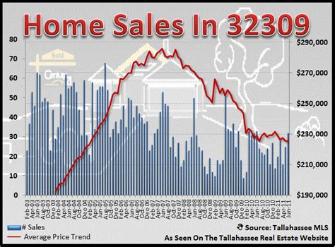 32309 home sales report