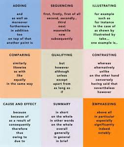 Conjunctions For Essays by Connection Words Vocabulary Source Words