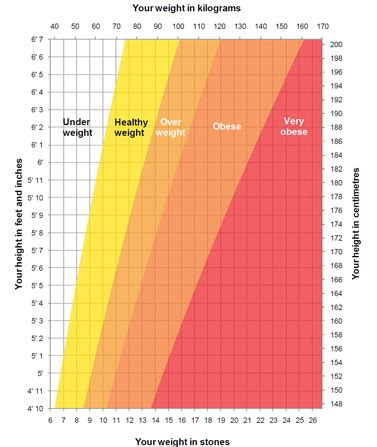 weight estimator height weight chart live well nhs choices