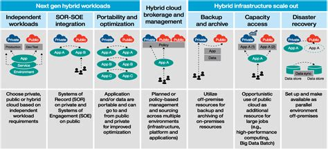 the man behind ibm s cloud based caign wsj adopt a hybrid cloud model using bluemix