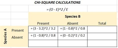 Contingency Table Definition by Chi Square Test For Independence Biology For