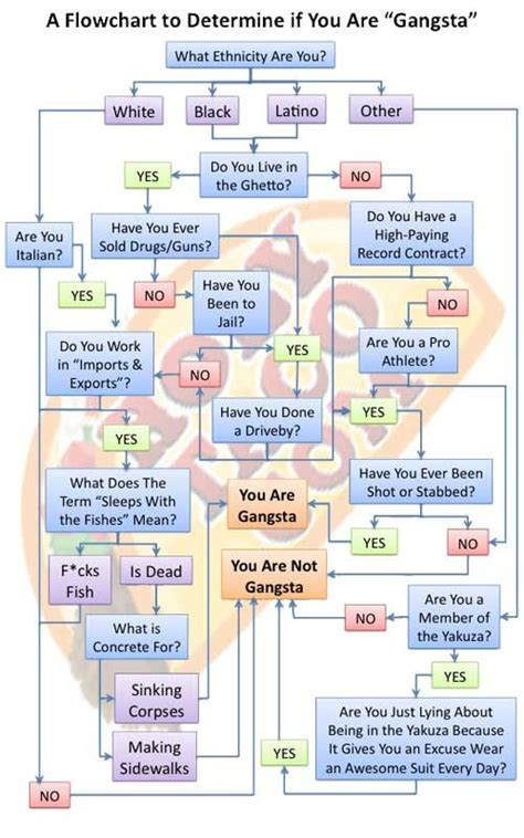 beautiful flowchart 41 best beautiful flowcharts images on info