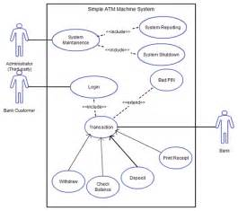 quot share your living knowledge quot uml diagrams