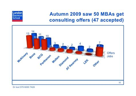 Mba Tiers For Consulting by 2010 Intro To Consulting Mba