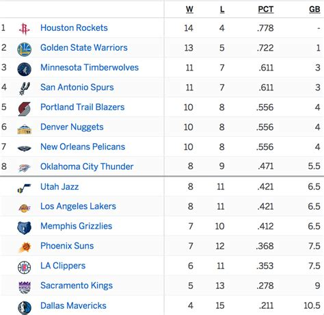 nba standings new orleans pelicans sit a game out of third place in the