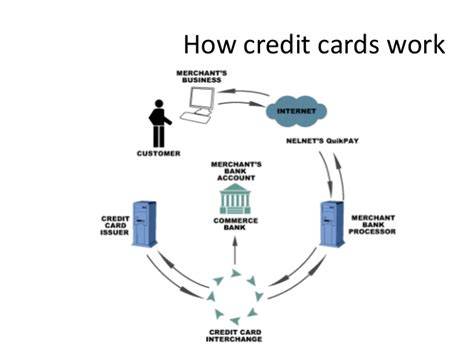 how does credit card processing work diagram how credit card processing works ppt infocard co