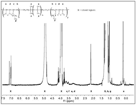 Ethylene Vinyl Acetate Of Polyamide - patent ep2451883a1 hiphilic silicone copolymers for