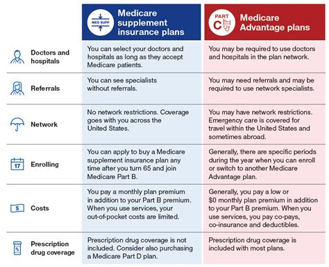supplement plans medicare medicare supplement vs medicare advantage medicare made