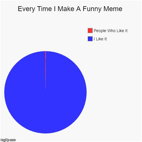 Make A Pie Chart Meme - every time i make a funny meme imgflip