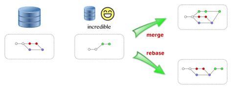 rebase workflow gotgithub
