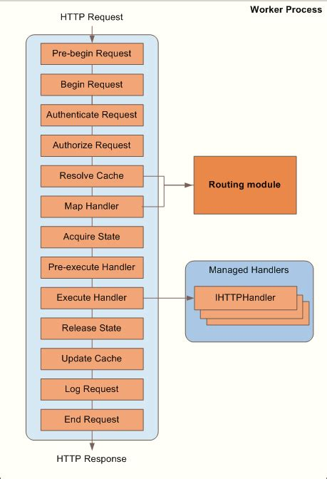 asp net diagram iis url rewriting and asp net routing the official
