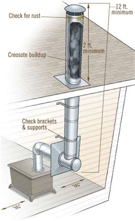 Clayton Homes Interior Options how to improve wood stove efficiency tractor supply co
