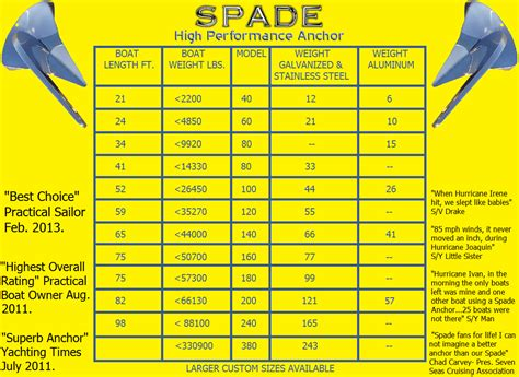 sailboat sizes anchor size chart boat anchor shopping made easy spade