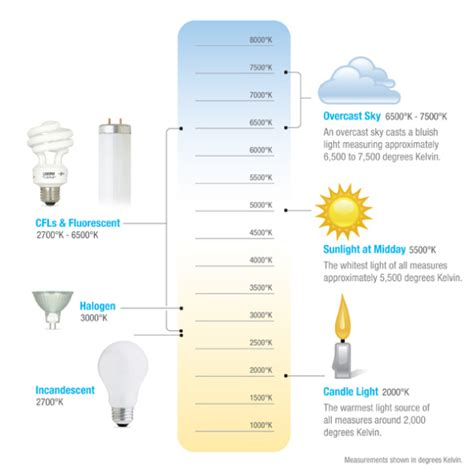 Image Gallery Lumen Scale Led Light Bulb Color Temperature Chart