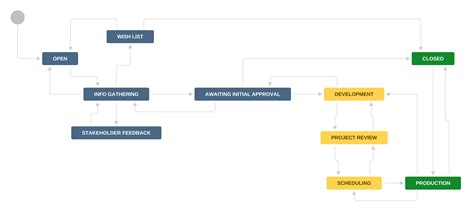 jira case study nested workflows brewbrew