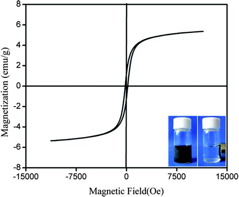 cobalt state at room temperature cobalt nanoparticles in hollow mesoporous spheres as a highly efficient and rapid magnetically