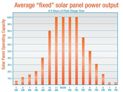 highest wattage solar panel how electricity pricing can boost distributed solar part