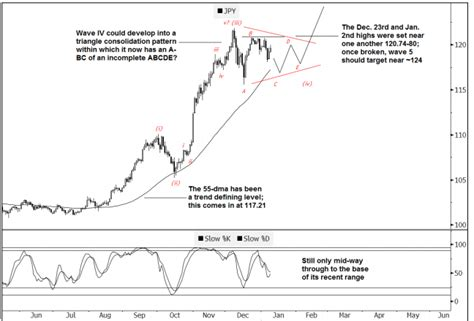 pattern analysis in french wave 4 could develop into a triangle consolidation pattern