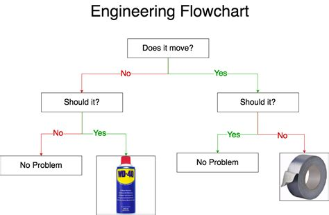 engineering flowchart draw io exercise 7 create a diagram with
