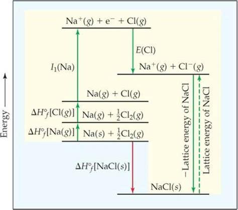 born haber exercise ionic bonding basic concepts of chemical bonding