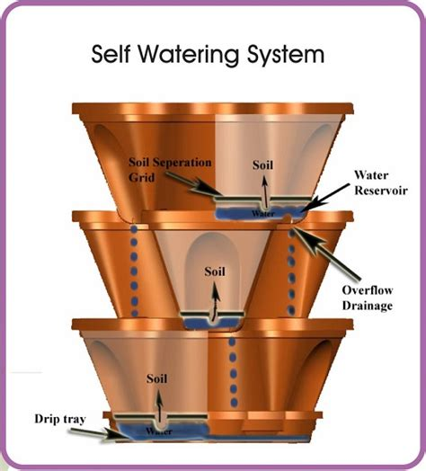 stacking planters with watering system home design