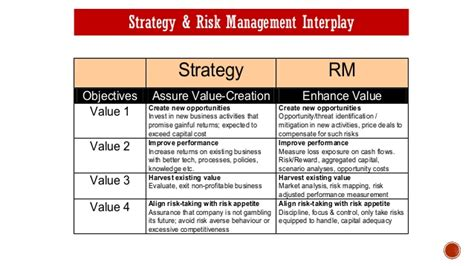 operational risk policy template operational risk management strategic planning