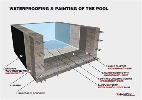 Is Exterior Paint Waterproof - swimming pools internal waterproofing livingproof waterproofing co uk