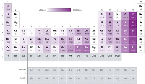first ionization energy periodic table best of what are the parts of
