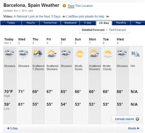 barcelona temperature barcelona weather climate blog post 2