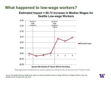 minimum wage increase effects effects of seattle wage hike modest may be overshadowed