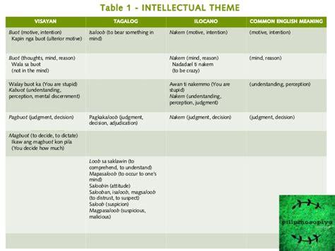 theme definition tagalog pilosopiyang filipino