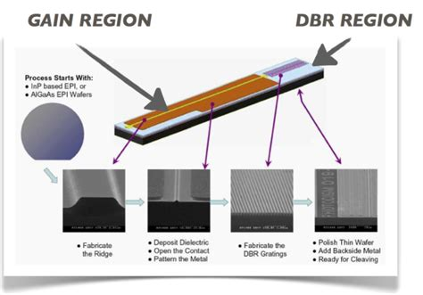 high power dfb laser diode difference between dbr and dfb lasers