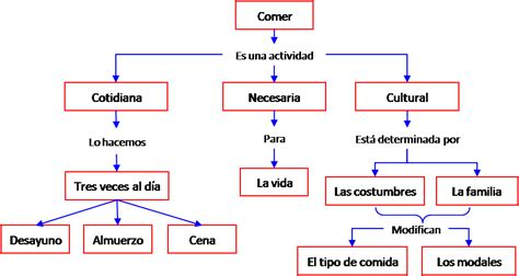 mapas mentales imagenes ejemplos biru ejemplos de un mapa conceptual