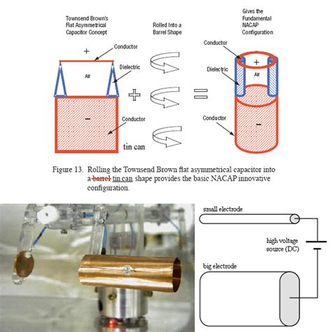 asymmetric capacitor selfrunning free energy devices up to 5 kw from tariel kapanadze