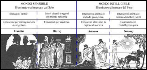 il mito della caverna testo il mito della caverna di platone di massimiliano