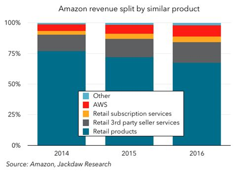 amazon yearly revenue beyond devices putting some numbers around amazon prime