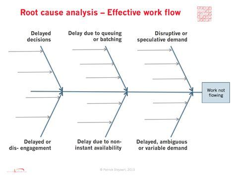 Knowledge Management Fishbone Diagram Exle Value Stream Root Cause Fishbone Diagram Template