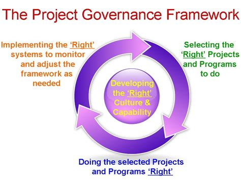 project governance framework template project and organisational governance mosaicproject s