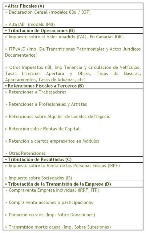 Impuesto Sobre El Valor Aadido Espaa Wikipedia La | aspectos tributarios de la empresa obligaciones fiscales