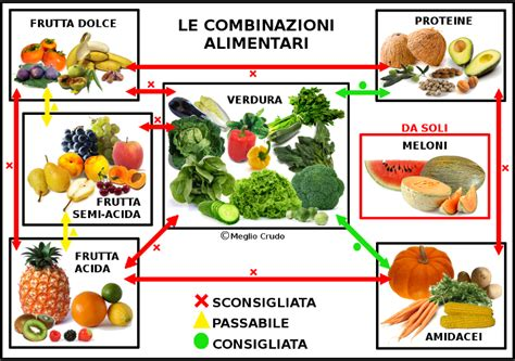 combinazione alimentare le combinazioni alimentari nel crudismo vegano meglio crudo